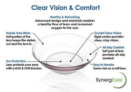 Synergeyes Contact Lenses Tomball